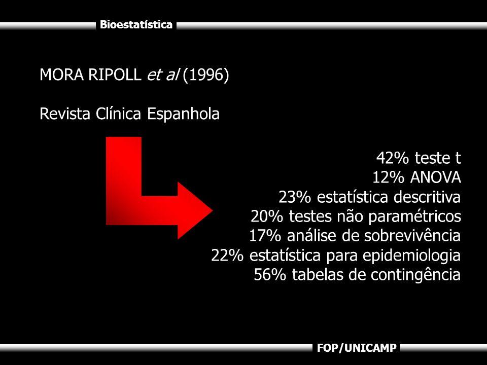 Bioestatística FOP/UNICAMP MORA RIPOLL et al (1996) Revista Clínica Espanhola 42% teste t 12% ANOVA 23% estatística descritiva 20% testes não paramétr
