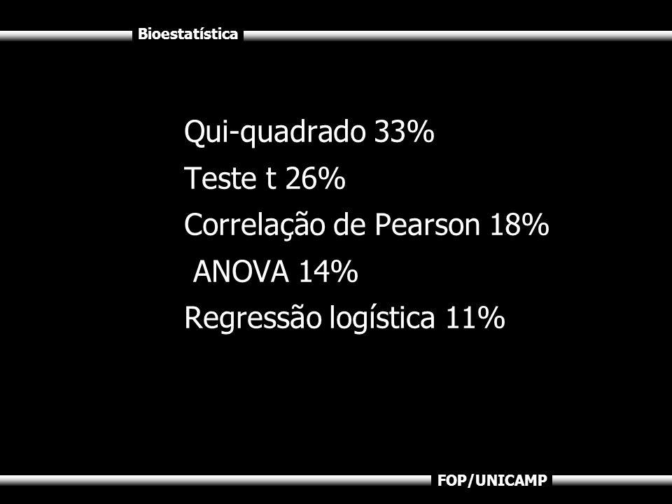 Bioestatística FOP/UNICAMP Qui-quadrado 33% Teste t 26% Correlação de Pearson 18% ANOVA 14% Regressão logística 11%