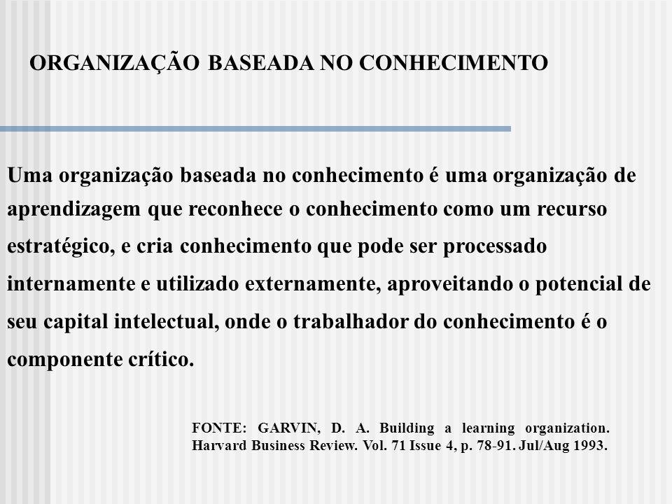 GESTÃO DO CONHECIMENTO - CONDICIONANTES DOS AMBIENTES EXTERNO/INTERNO E PRINCIPAIS PRÁTICAS GESTÃO DO CONHECIMENTO APRENDIZAGEM ORGANIZACIONAL GESTÃO DE COMPETÊNCIAS EDUCAÇÃO CORPORATIVA GESTÃO DO CAPI- TAL INTELECTUAL INTELIGÊNCIA EMPRESARIAL AMBIENTE INTERNO PRÁTICAS DE GC CULTURA ORGANIZA- CIONAL ESTRATÉGIAS CORPORA- TIVAS LIDERANÇA TECNOLOGIAS DE INFOR- MAÇÃO AMBIENTE EXTERNO.