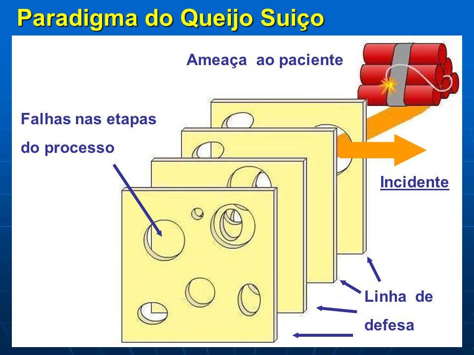 Paradigma do Queijo Suiço Ameaça ao paciente Falhas nas etapas do processo Linha de defesa Incidente