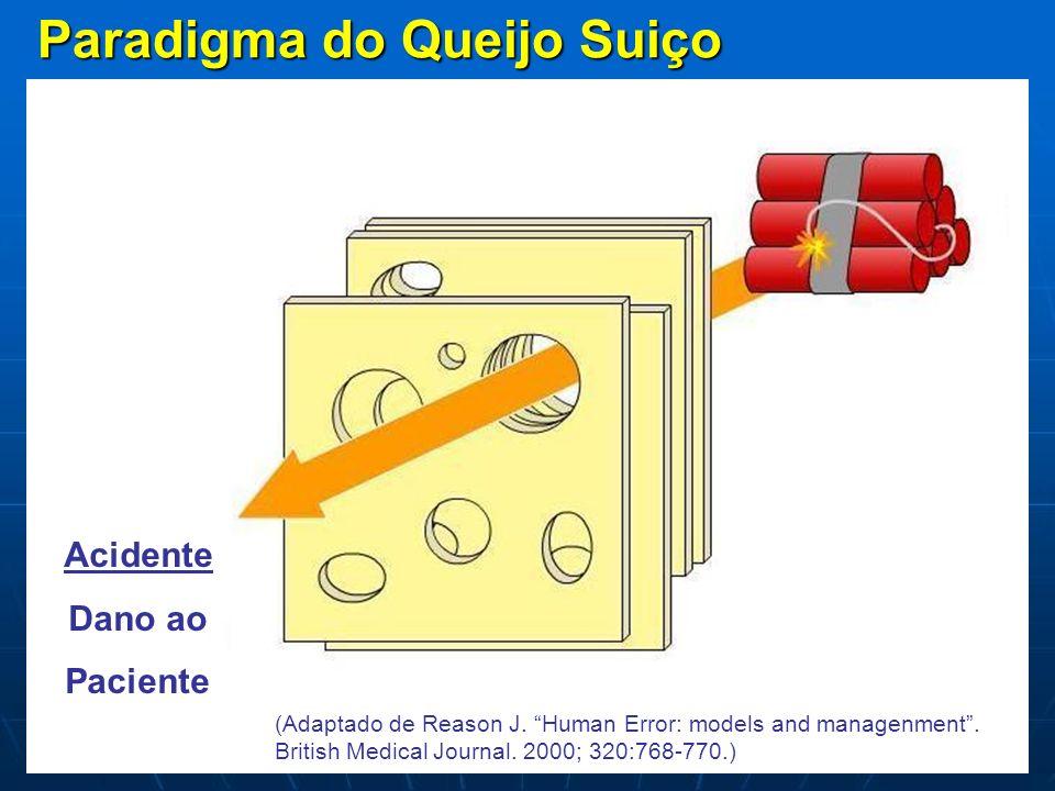 Paradigma do Queijo Suiço Acidente Dano ao Paciente (Adaptado de Reason J. Human Error: models and managenment. British Medical Journal. 2000; 320:768