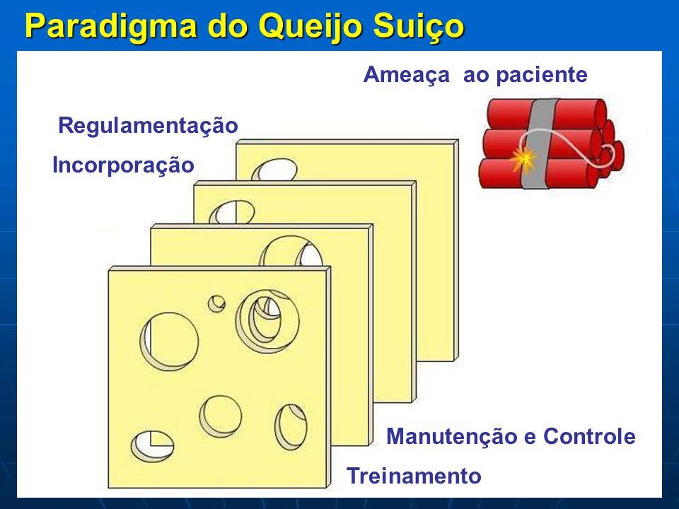 Paradigma do Queijo Suiço Regulamentação Incorporação Manutenção e Controle Treinamento Ameaça ao paciente