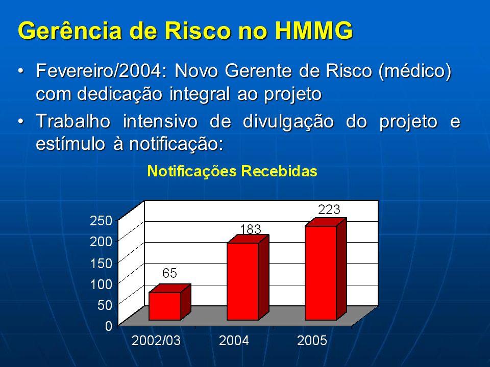 Gerência de Risco no HMMG Fevereiro/2004: Novo Gerente de Risco (médico) com dedicação integral ao projetoFevereiro/2004: Novo Gerente de Risco (médic