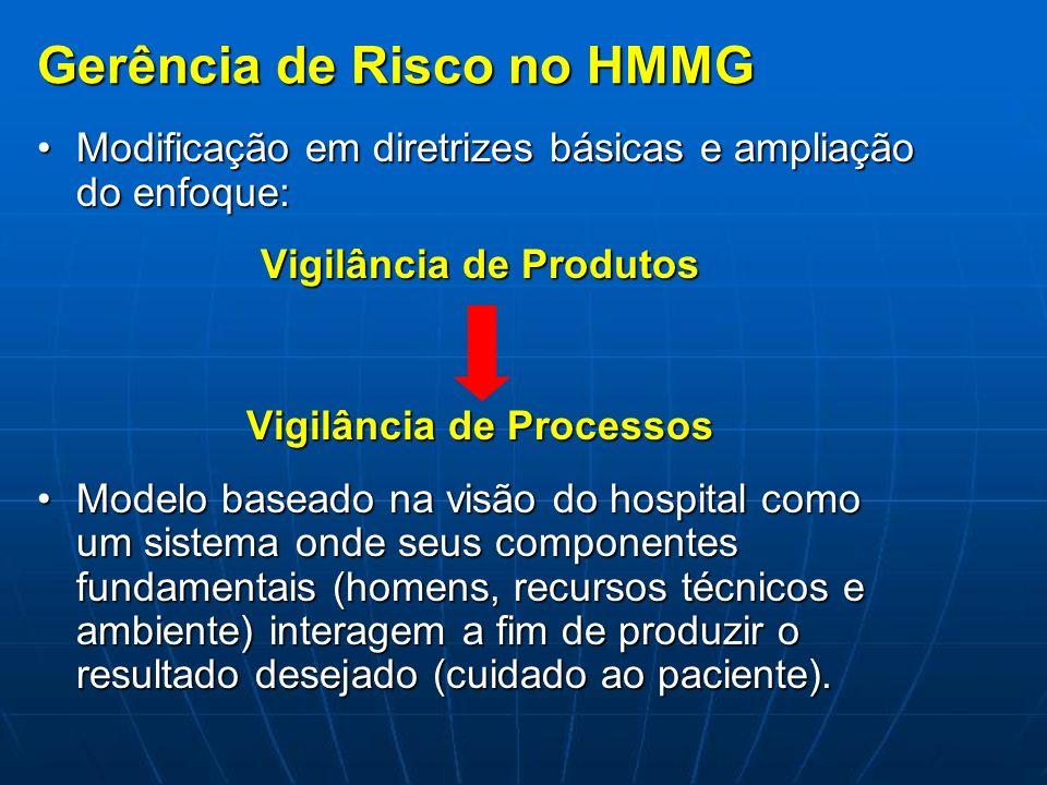 Gerência de Risco no HMMG Modificação em diretrizes básicas e ampliação do enfoque:Modificação em diretrizes básicas e ampliação do enfoque: Vigilânci
