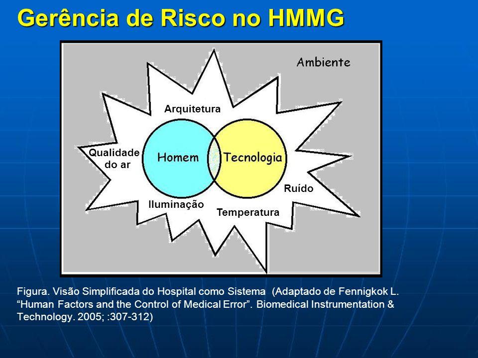 Gerência de Risco no HMMG Figura. Visão Simplificada do Hospital como Sistema (Adaptado de Fennigkok L. Human Factors and the Control of Medical Error