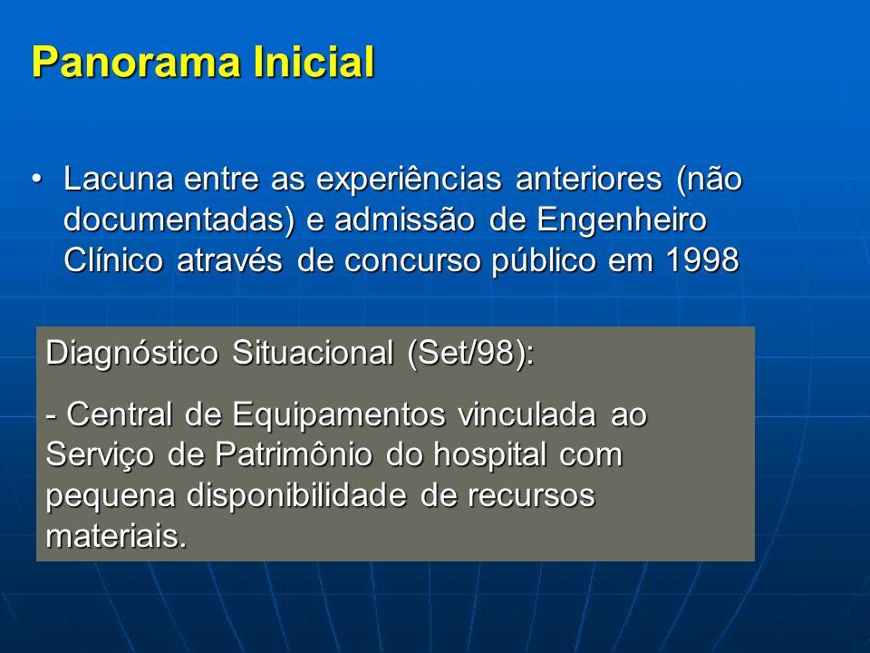 Panorama Inicial Lacuna entre as experiências anteriores (não documentadas) e admissão de Engenheiro Clínico através de concurso público em 1998Lacuna