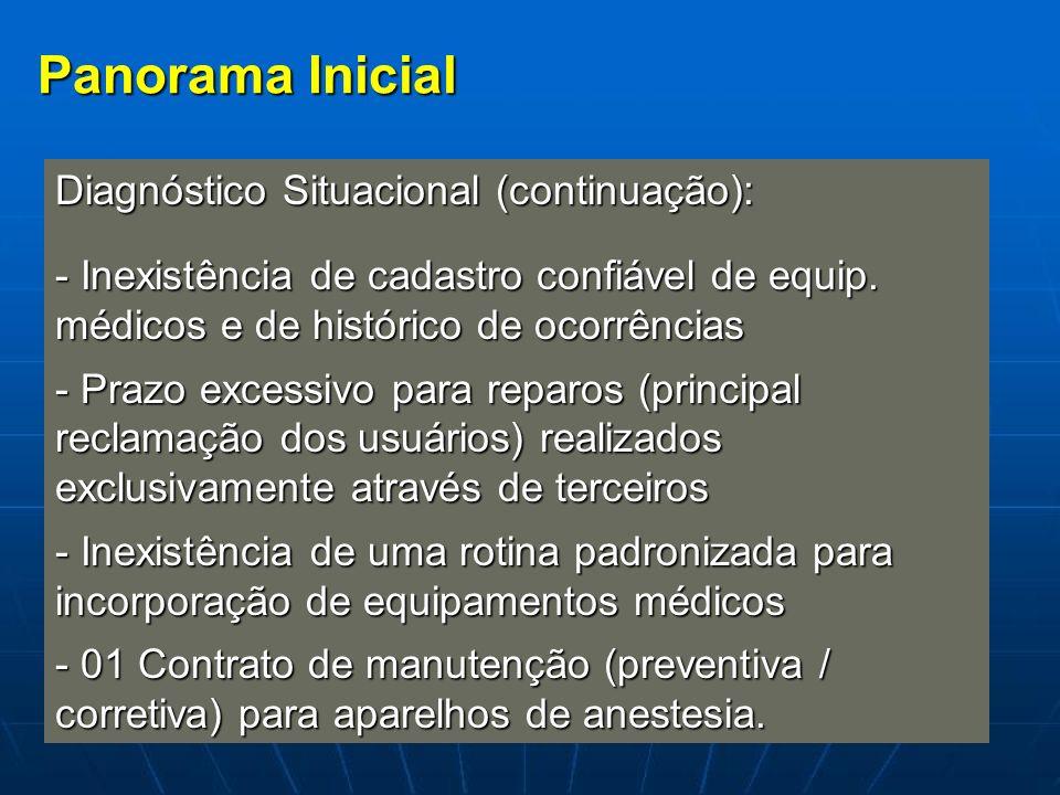 Panorama Inicial Diagnóstico Situacional (continuação): - Inexistência de cadastro confiável de equip. médicos e de histórico de ocorrências - Prazo e
