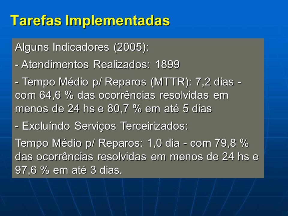 Tarefas Implementadas Alguns Indicadores (2005): - Atendimentos Realizados: 1899 - Tempo Médio p/ Reparos (MTTR): 7,2 dias - com 64,6 % das ocorrência
