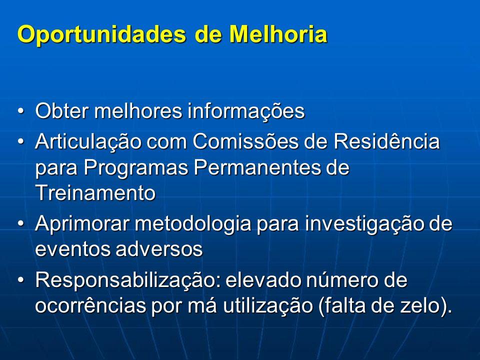 Oportunidades de Melhoria Obter melhores informaçõesObter melhores informações Articulação com Comissões de Residência para Programas Permanentes de T