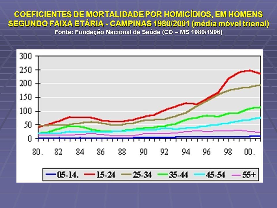 COEFICIENTES DE MORTALIDADE POR HOMICÍDIOS, EM HOMENS SEGUNDO FAIXA ETÁRIA - CAMPINAS 1980/2001 (média móvel trienal) Fonte: Fundação Nacional de Saúd