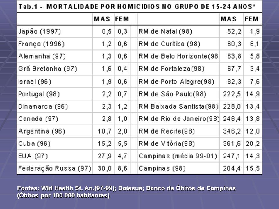 Fontes: Wld Health St. An.(97-99); Datasus; Banco de Óbitos de Campinas (Óbitos por 100.000 habitantes)