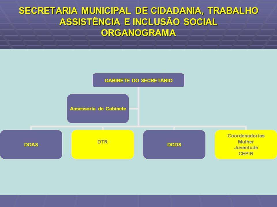 SECRETARIA MUNICIPAL DE CIDADANIA, TRABALHO ASSISTÊNCIA E INCLUSÃO SOCIAL ORGANOGRAMA GABINETE DO SECRETÁRIO DOAS DTR DGDS Coordenadorias Mulher Juven