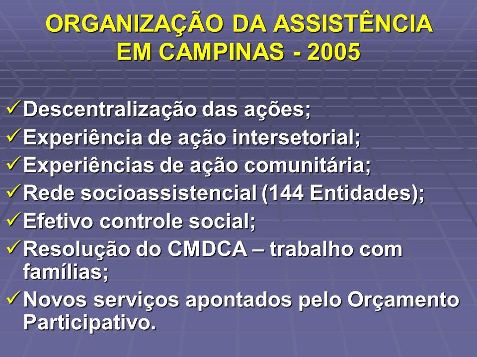 ORGANIZAÇÃO DA ASSISTÊNCIA EM CAMPINAS - 2005 Descentralização das ações; Descentralização das ações; Experiência de ação intersetorial; Experiência d