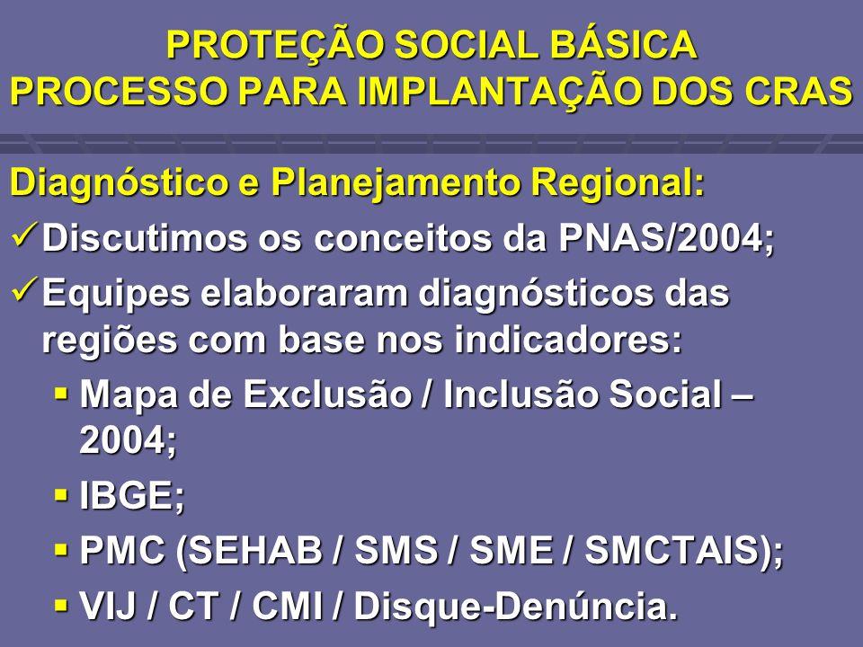 PROTEÇÃO SOCIAL BÁSICA PROCESSO PARA IMPLANTAÇÃO DOS CRAS Diagnóstico e Planejamento Regional: Discutimos os conceitos da PNAS/2004; Discutimos os con