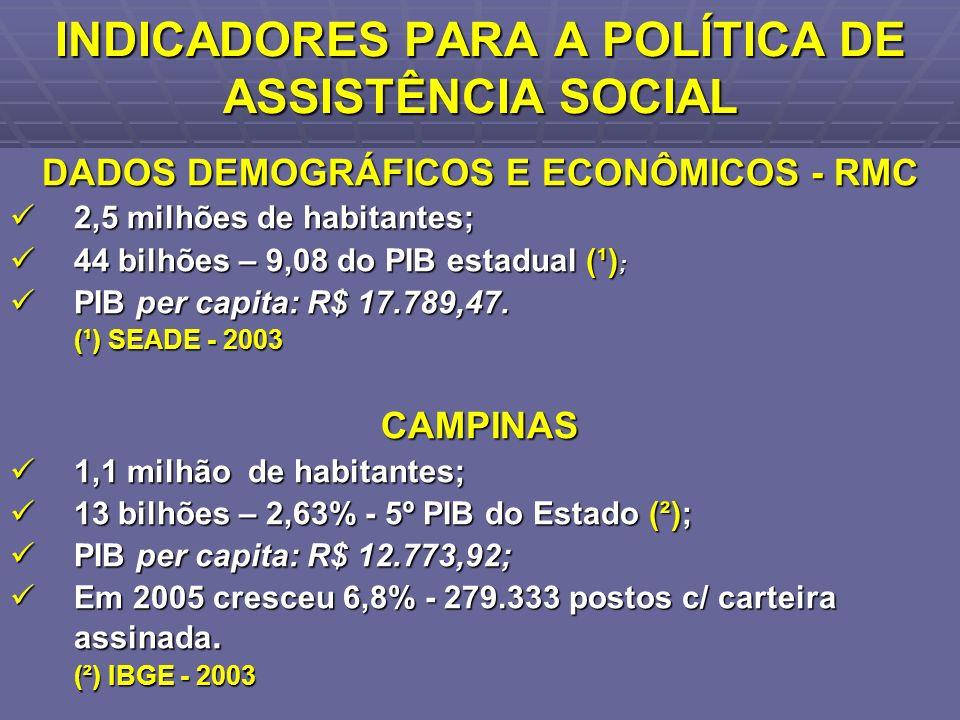 INDICADORES PARA A POLÍTICA DE ASSISTÊNCIA SOCIAL DADOS DEMOGRÁFICOS E ECONÔMICOS - RMC 2,5 milhões de habitantes; 2,5 milhões de habitantes; 44 bilhõ