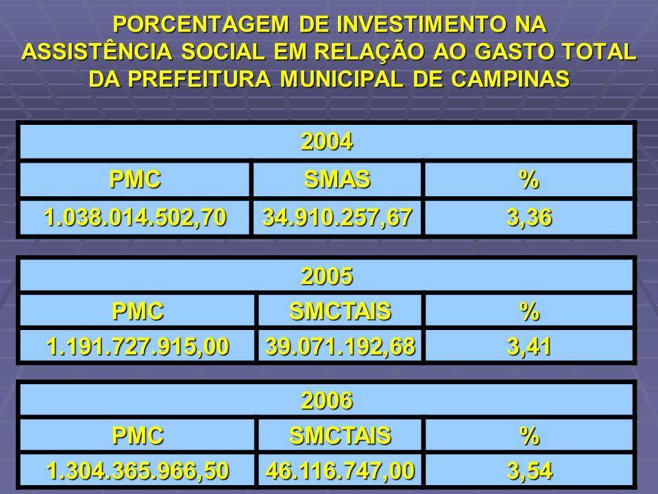 PORCENTAGEM DE INVESTIMENTO NA ASSISTÊNCIA SOCIAL EM RELAÇÃO AO GASTO TOTAL DA PREFEITURA MUNICIPAL DE CAMPINAS 2004 PMCSMAS% 1.038.014.502,7034.910.2