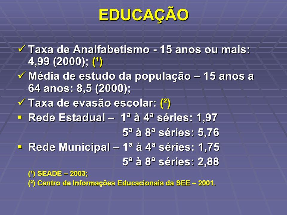 EDUCAÇÃO Taxa de Analfabetismo - 15 anos ou mais: 4,99 (2000); (¹) Taxa de Analfabetismo - 15 anos ou mais: 4,99 (2000); (¹) Média de estudo da popula