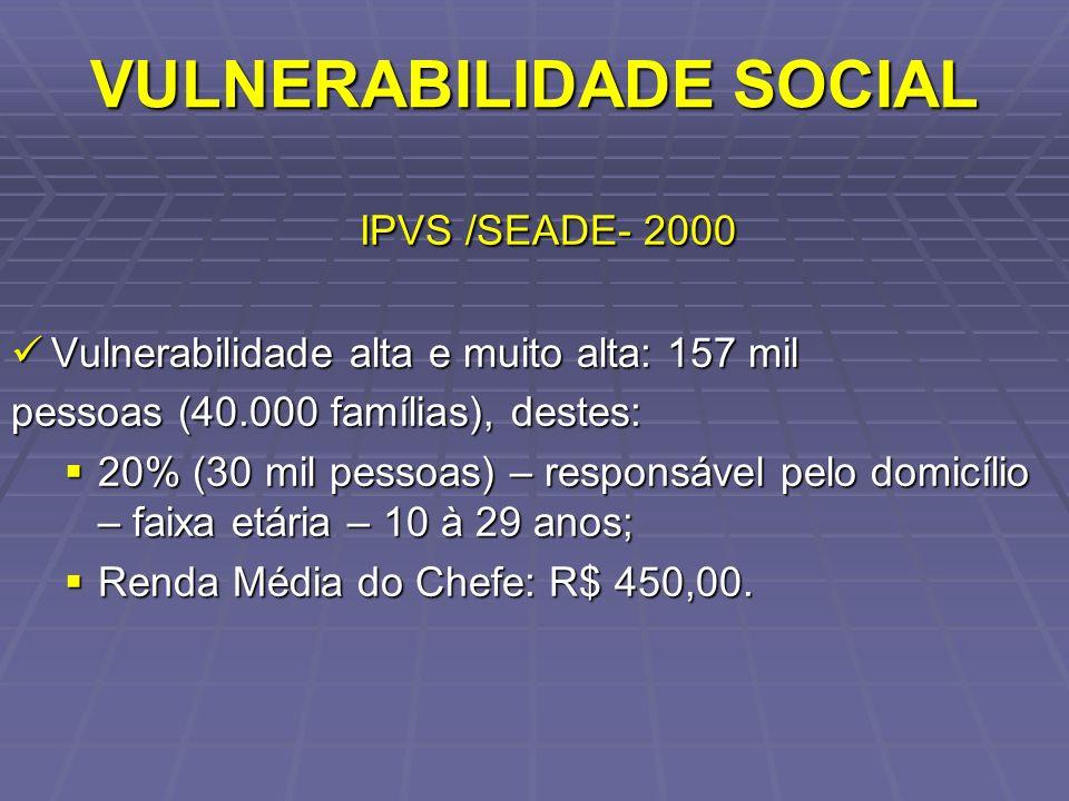 VULNERABILIDADE SOCIAL IPVS /SEADE- 2000 IPVS /SEADE- 2000 Vulnerabilidade alta e muito alta: 157 mil Vulnerabilidade alta e muito alta: 157 mil pesso