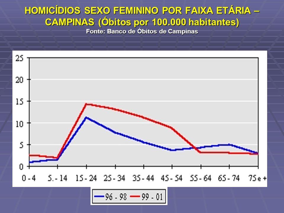 HOMICÍDIOS SEXO FEMININO POR FAIXA ETÁRIA – CAMPINAS (Óbitos por 100.000 habitantes) Fonte: Banco de Óbitos de Campinas