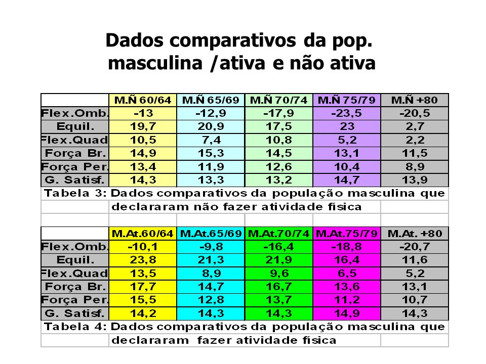Dados comparativos da pop. masculina /ativa e não ativa