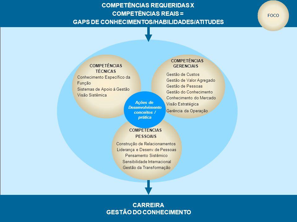 COMPETÊNCIAS TÉCNICAS Conhecimento Específico da Função Sistemas de Apoio à Gestão Visão Sistêmica COMPETÊNCIAS GERENCIAIS Gestão de Custos Gestão de