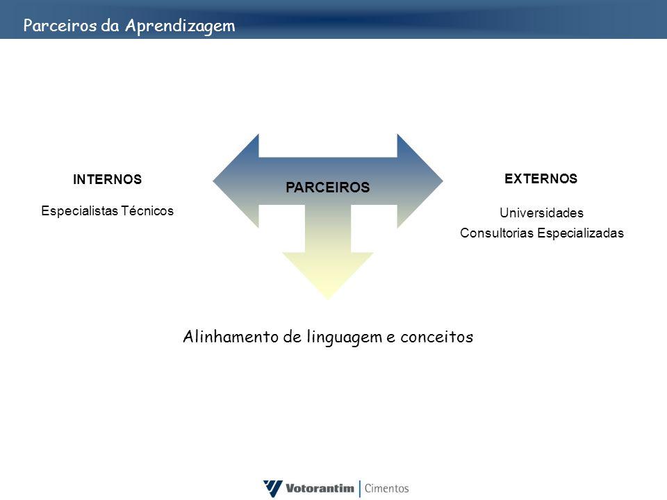 Parceiros da Aprendizagem INTERNOS Especialistas Técnicos EXTERNOS Universidades Consultorias Especializadas PARCEIROS Alinhamento de linguagem e conc