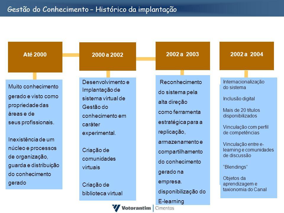 2002 a 2003 Reconhecimento do sistema pela alta direção como ferramenta estratégica para a replicação, armazenamento e compartilhamento do conheciment
