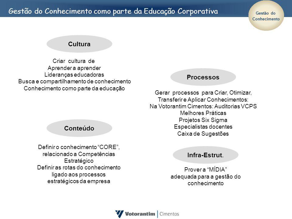 Gestão do Conhecimento como parte da Educação Corporativa Infra-Estrut. Prover a MÍDIA adequada para a gestão do conhecimento Definir o conhecimento C