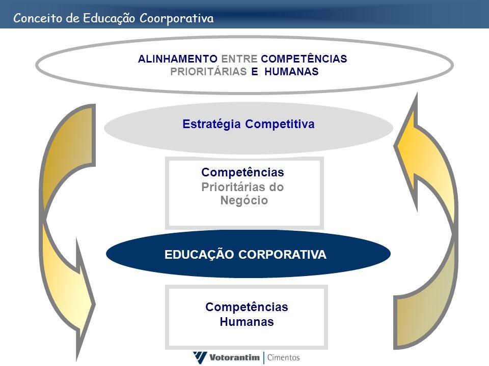 ALINHAMENTO ENTRE COMPETÊNCIAS PRIORITÁRIAS E HUMANAS Competências Humanas Competências Prioritárias do Negócio Estratégia Competitiva Conceito de Edu