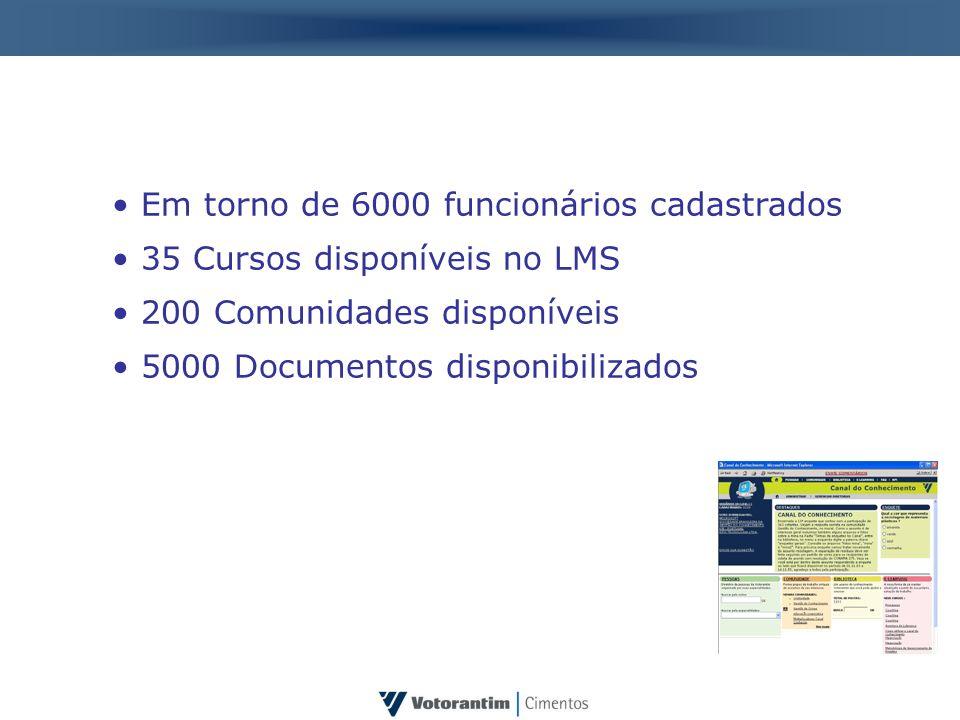 Em torno de 6000 funcionários cadastrados 35 Cursos disponíveis no LMS 200 Comunidades disponíveis 5000 Documentos disponibilizados