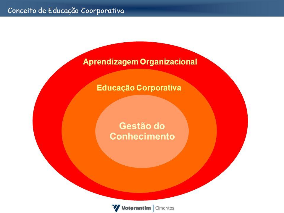 Aprendizagem Organizacional Educação Corporativa Gestão do Conhecimento Conceito de Educação Coorporativa