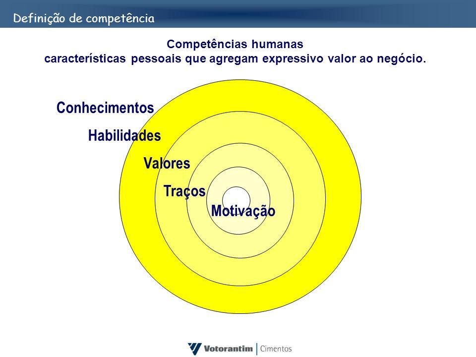 Competências humanas características pessoais que agregam expressivo valor ao negócio. Conhecimentos Habilidades Valores Traços Motivação Definição de