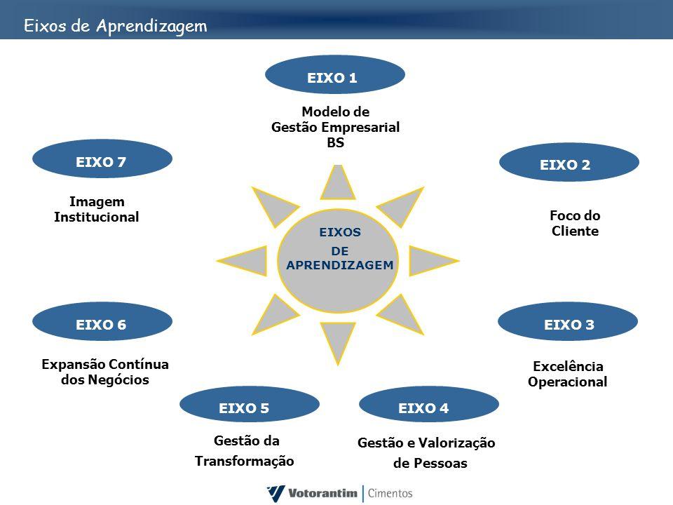 Gestão e Valorização de Pessoas EIXO 4 EIXOS DE APRENDIZAGEM Imagem Institucional EIXO 7 Modelo de Gestão Empresarial BS EIXO 1 Foco do Cliente EIXO 2
