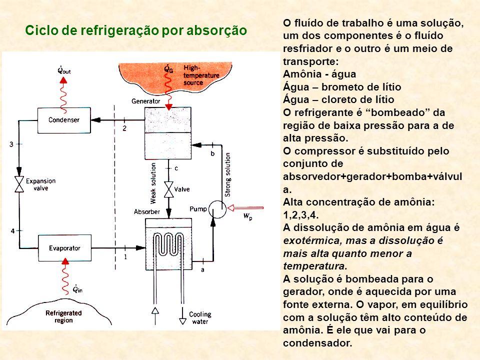 Ciclo de refrigeração por absorção O fluído de trabalho é uma solução, um dos componentes é o fluído resfriador e o outro é um meio de transporte: Amô