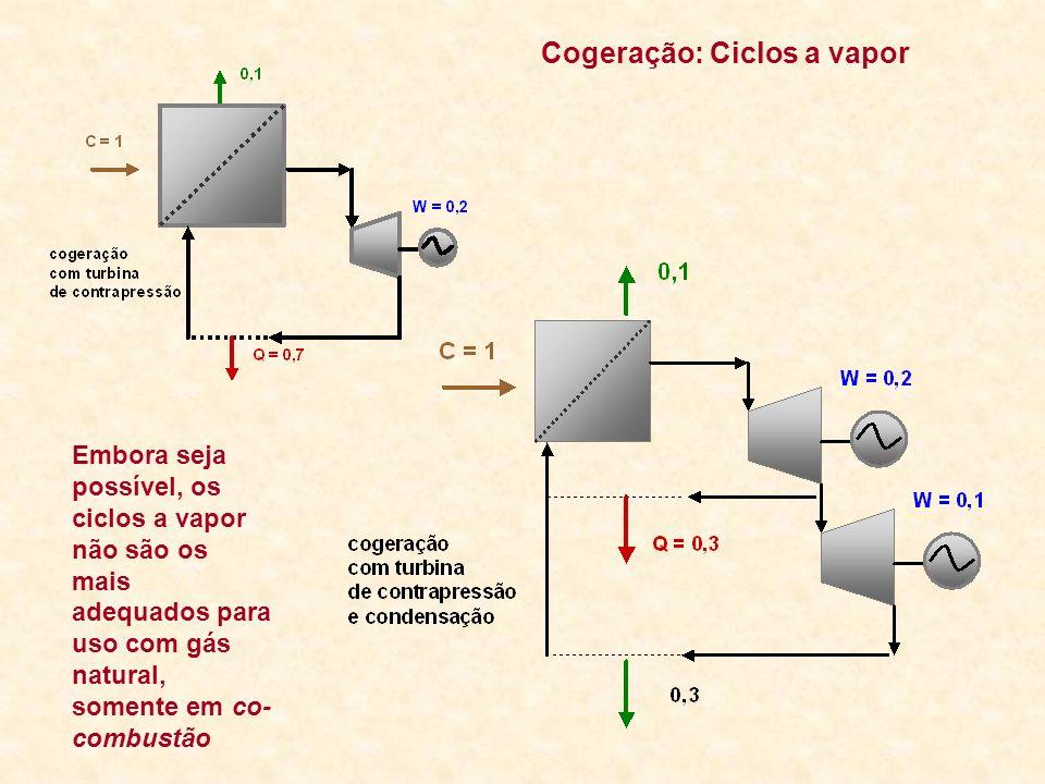Cogeração: Ciclos a vapor Embora seja possível, os ciclos a vapor não são os mais adequados para uso com gás natural, somente em co- combustão