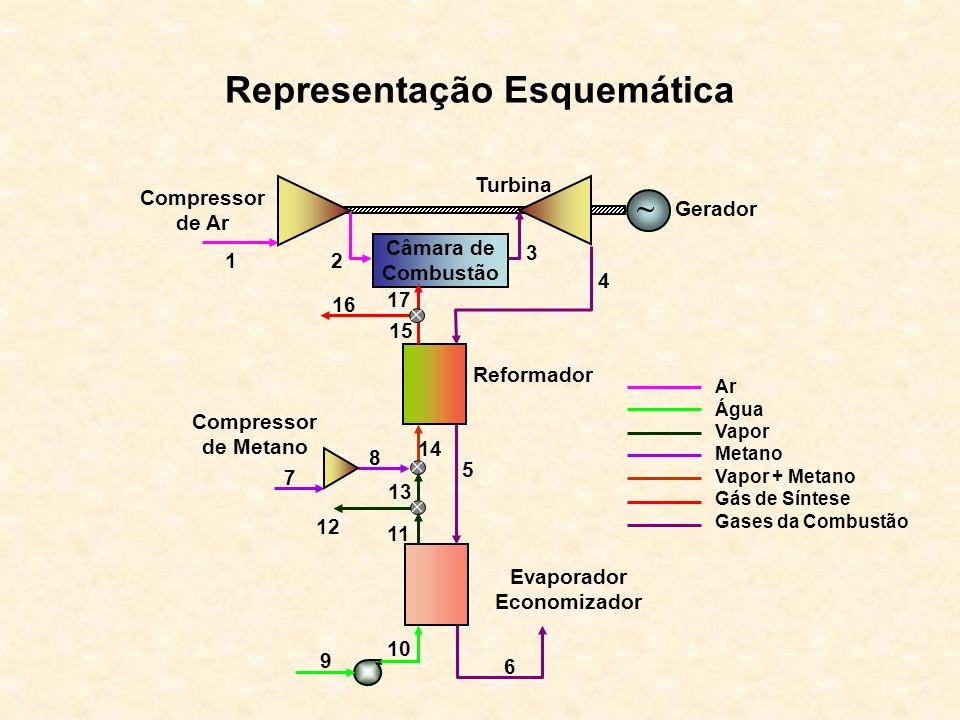 Representação Esquemática Turbina Gerador Câmara de Combustão Reformador Evaporador Economizador 7 8 13 12 10 9 5 6 12 15 3 4 11 14 Compressor de Ar C