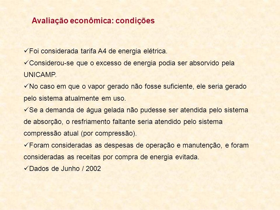 Avaliação econômica: condições Foi considerada tarifa A4 de energia elétrica. Considerou-se que o excesso de energia podia ser absorvido pela UNICAMP.