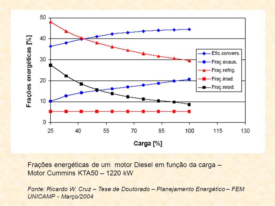 Frações energéticas de um motor Diesel em função da carga – Motor Cummins KTA50 – 1220 kW Fonte: Ricardo W. Cruz – Tese de Doutorado – Planejamento En