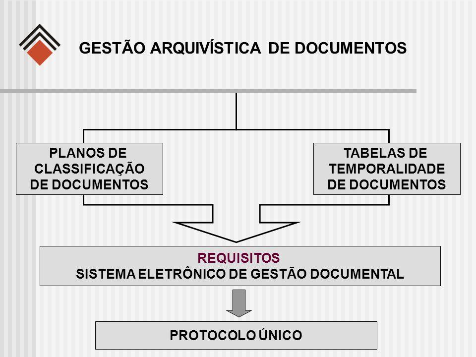 GESTÃO ARQUIVÍSTICA DE DOCUMENTOS REQUISITOS SISTEMA ELETRÔNICO DE GESTÃO DOCUMENTAL PLANOS DE CLASSIFICAÇÃO DE DOCUMENTOS TABELAS DE TEMPORALIDADE DE