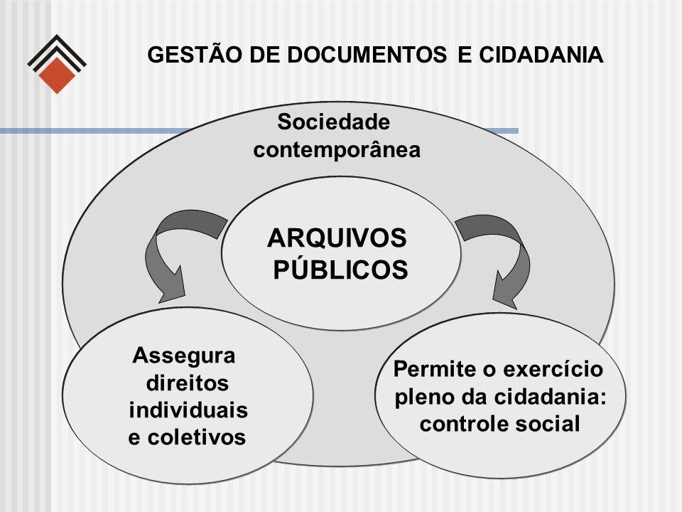 ARQUIVOS PÚBLICOS Sociedade contemporânea Assegura direitos individuais e coletivos Permite o exercício pleno da cidadania: controle social GESTÃO DE