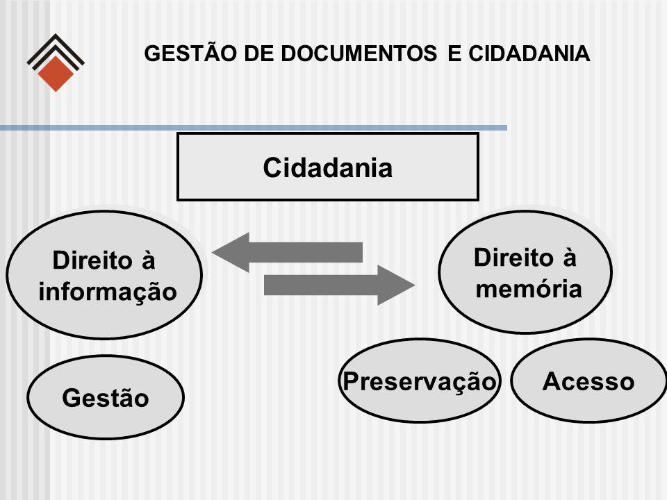 Cidadania Presente Passado GESTÃO DE DOCUMENTOS E CIDADANIA Direito à memória Direito à memória Acesso Gestão Preservação Direito à informação Direito