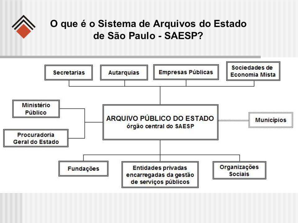 O que é o Sistema de Arquivos do Estado de São Paulo - SAESP?