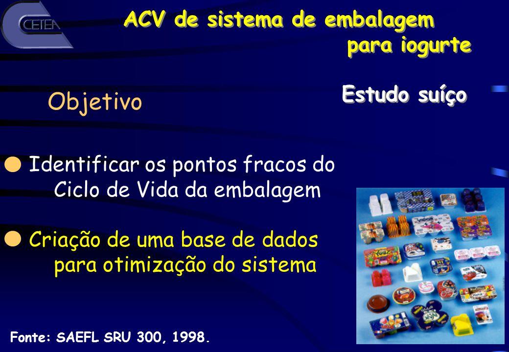 10 Fonte: SAEFL SRU 300, 1998. Identificar os pontos fracos do Ciclo de Vida da embalagem Criação de uma base de dados para otimização do sistema Obje