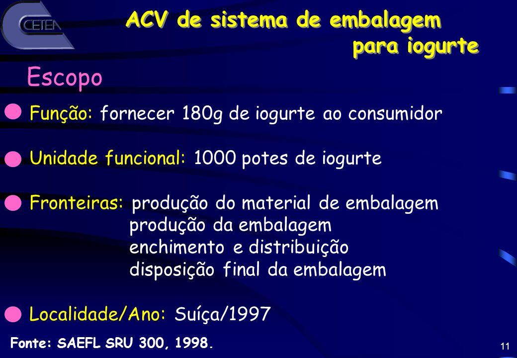 11 ACV de sistema de embalagem para iogurte ACV de sistema de embalagem para iogurte Fonte: SAEFL SRU 300, 1998. Função: fornecer 180g de iogurte ao c