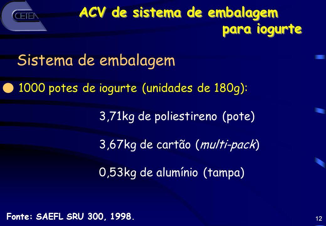 12 ACV de sistema de embalagem para iogurte ACV de sistema de embalagem para iogurte Fonte: SAEFL SRU 300, 1998. 1000 potes de iogurte (unidades de 18