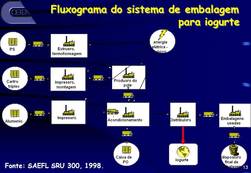 13 Fonte: SAEFL SRU 300, 1998. Fluxograma do sistema de embalagem para iogurte Fluxograma do sistema de embalagem para iogurte