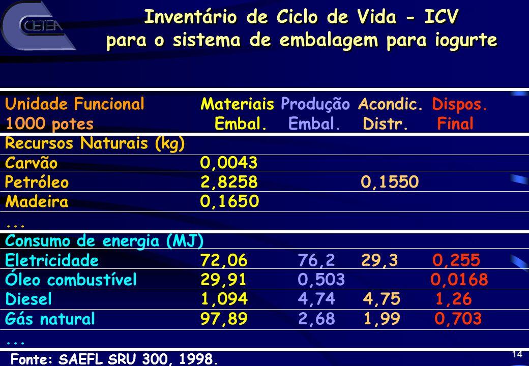 14 Inventário de Ciclo de Vida - ICV para o sistema de embalagem para iogurte Inventário de Ciclo de Vida - ICV para o sistema de embalagem para iogur