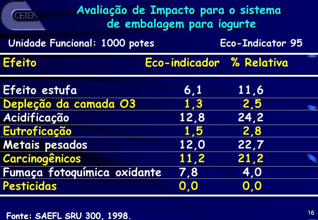 16 Avaliação de Impacto para o sistema de embalagem para iogurte Avaliação de Impacto para o sistema de embalagem para iogurte Efeito Eco-indicador %