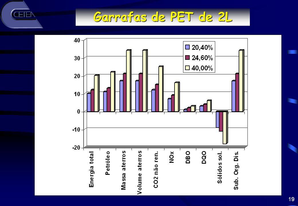 19 Redução (%) Garrafas de PET de 2L