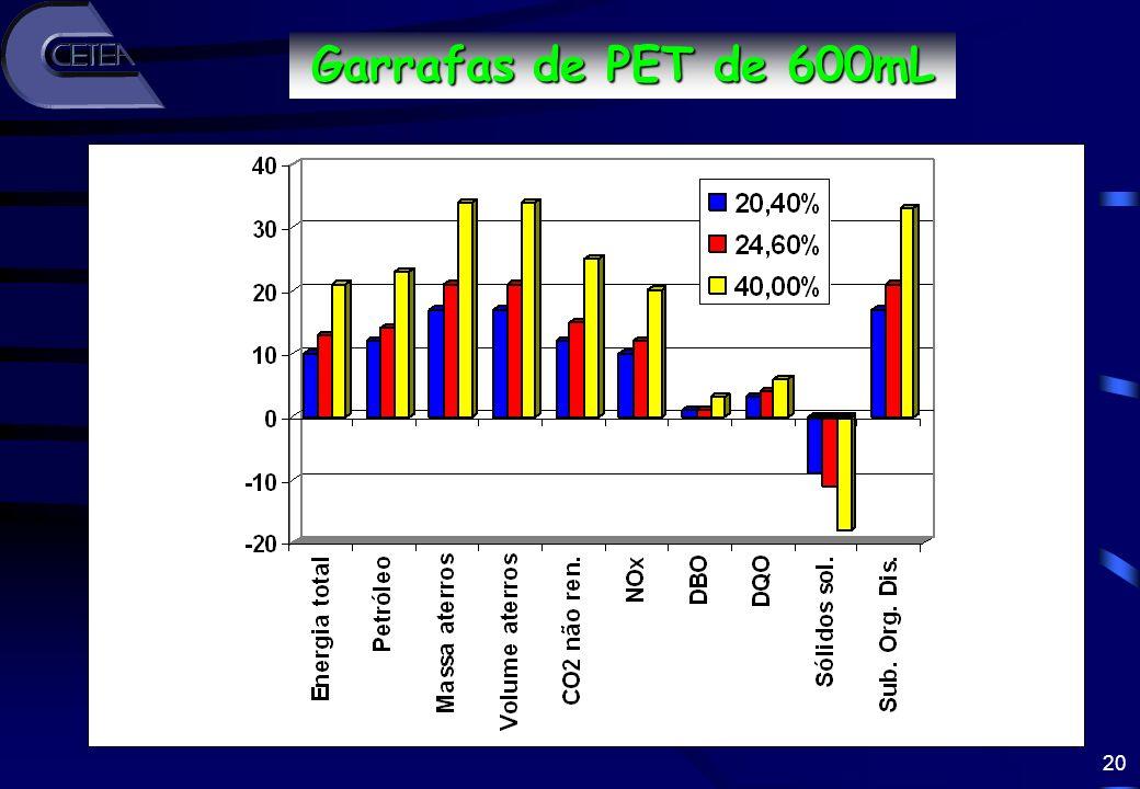 20 Redução (%) Garrafas de PET de 600mL